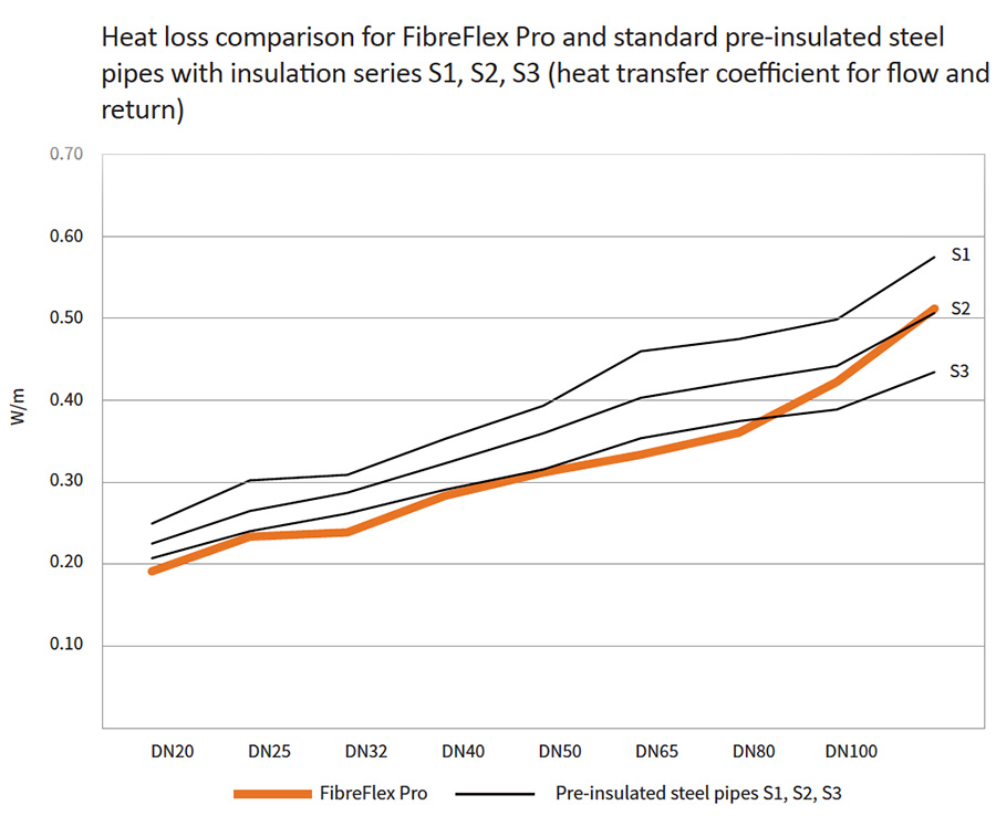 Greater Thermal Efficiency